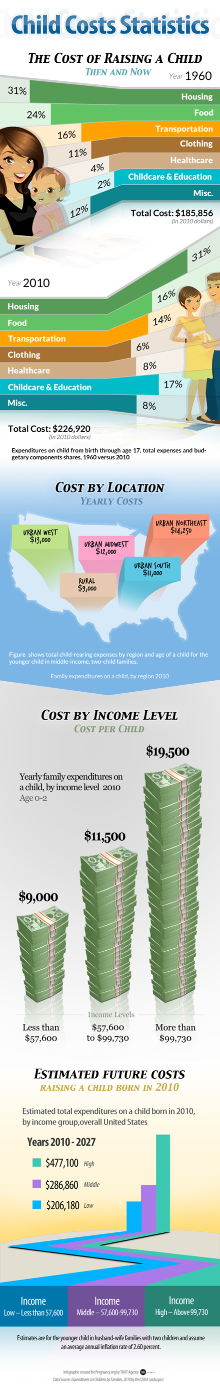 Pregnancy.Org-Cost-of-Children-Info-GFX